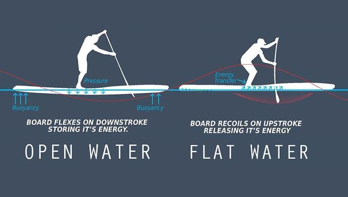 865bcdfc8 Diferenças básicas em fundos e outlines de um stand up paddle - Waves