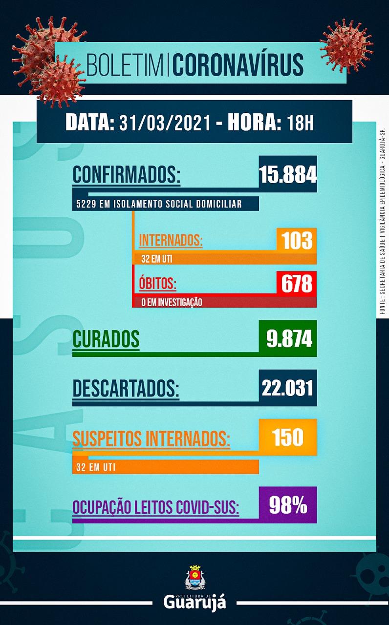 Último boletim informativo sobre os números do Covid-19 publicado no site da Prefeitura do Guarujá.